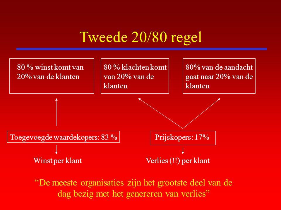Tweede 20/80 regel 80 % winst komt van 20% van de klanten. 80 % klachten komt van 20% van de klanten.