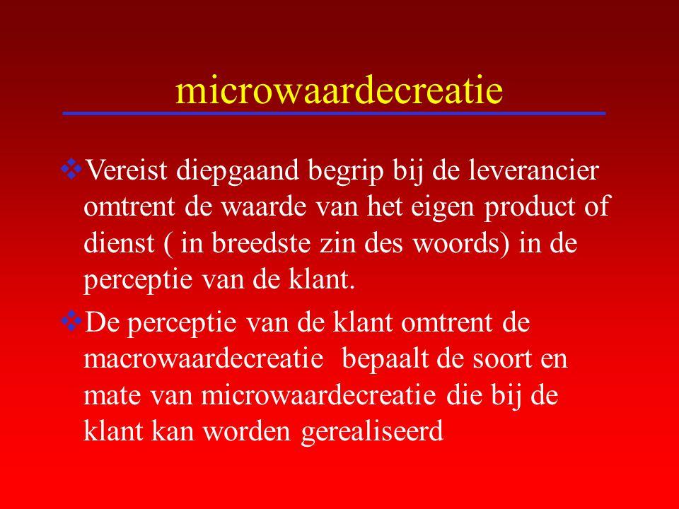 microwaardecreatie