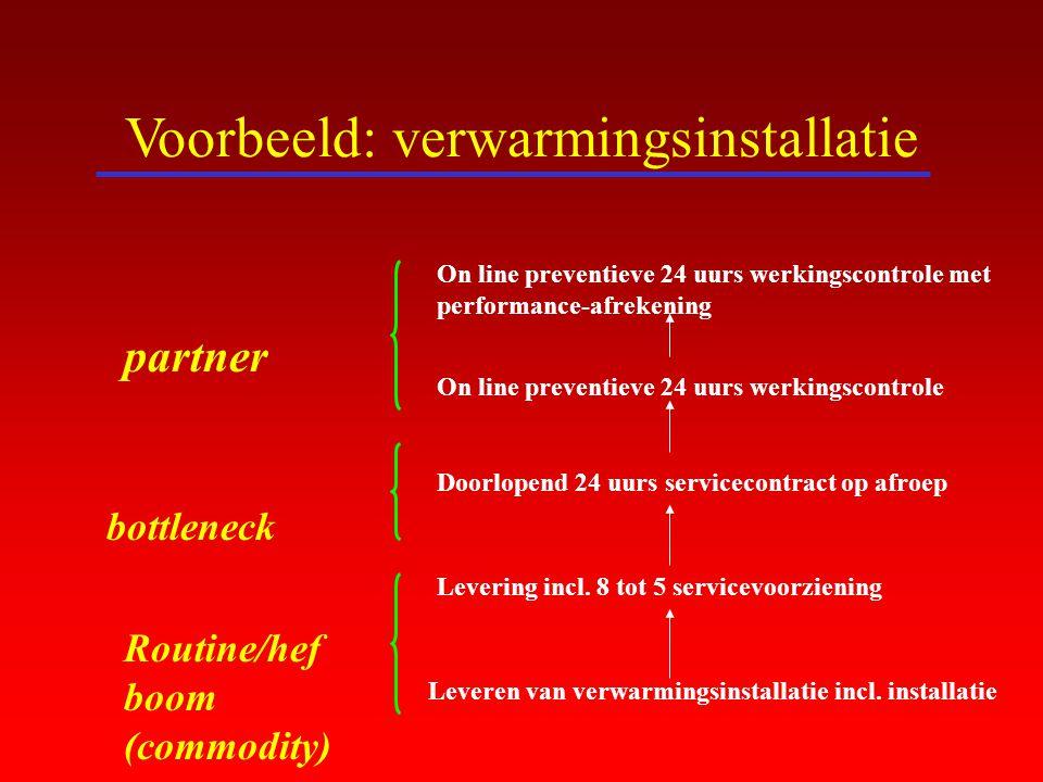 Voorbeeld: verwarmingsinstallatie
