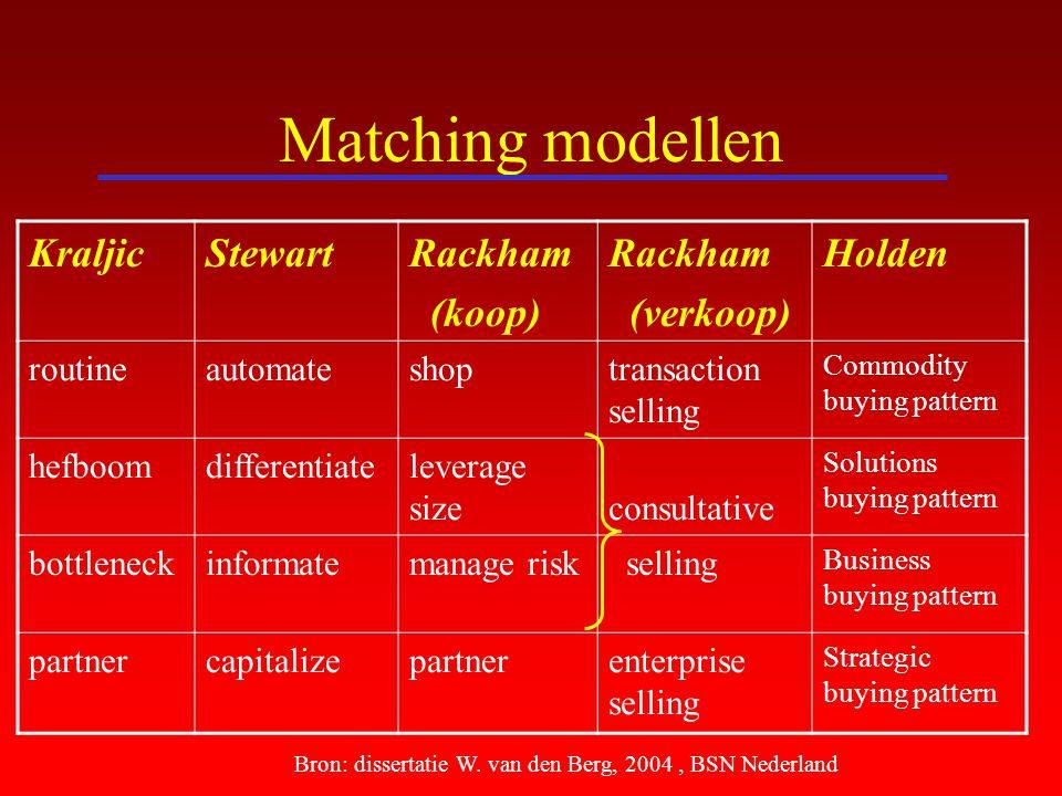 Matching modellen Kraljic Stewart Rackham (koop) (verkoop) Holden