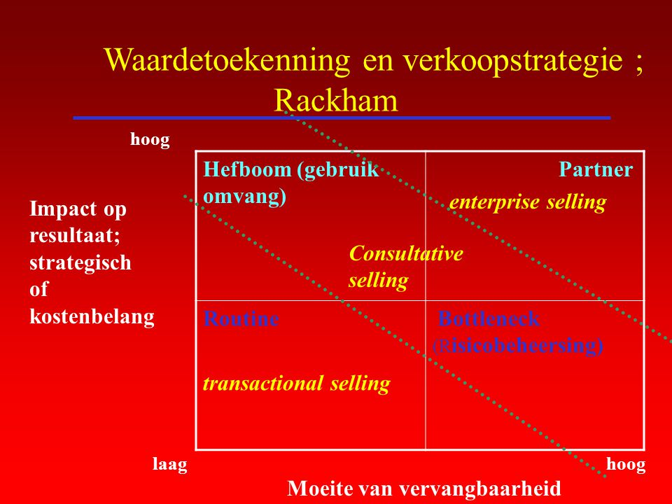 Waardetoekenning en verkoopstrategie ; Rackham