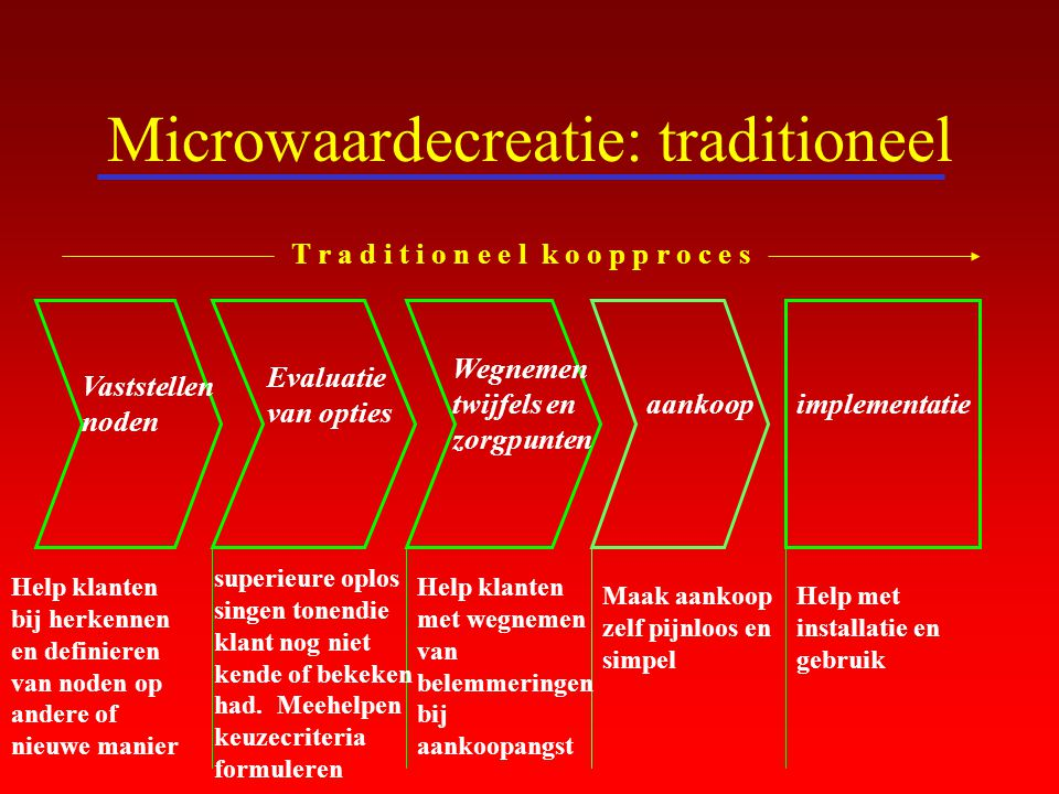 Microwaardecreatie: traditioneel
