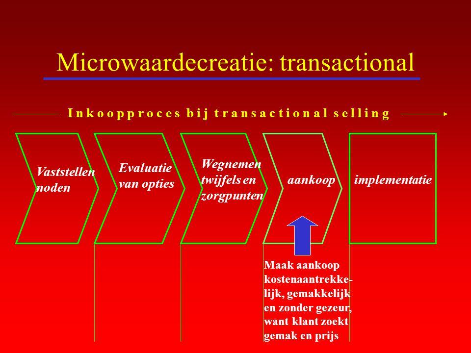 Microwaardecreatie: transactional