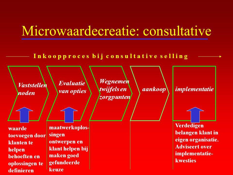 Microwaardecreatie: consultative