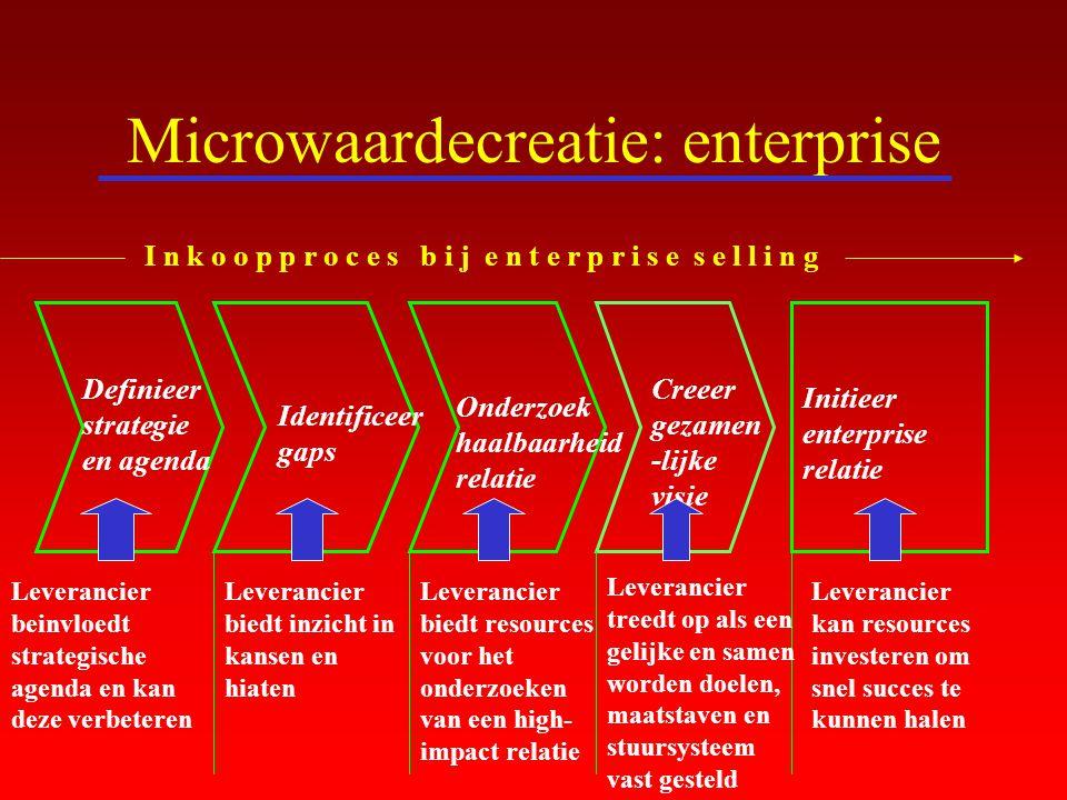 Microwaardecreatie: enterprise