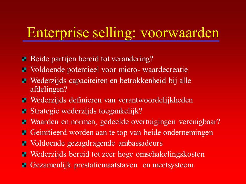 Enterprise selling: voorwaarden
