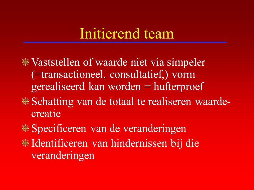 Initierend team Vaststellen of waarde niet via simpeler (=transactioneel, consultatief,) vorm gerealiseerd kan worden = hufterproef.