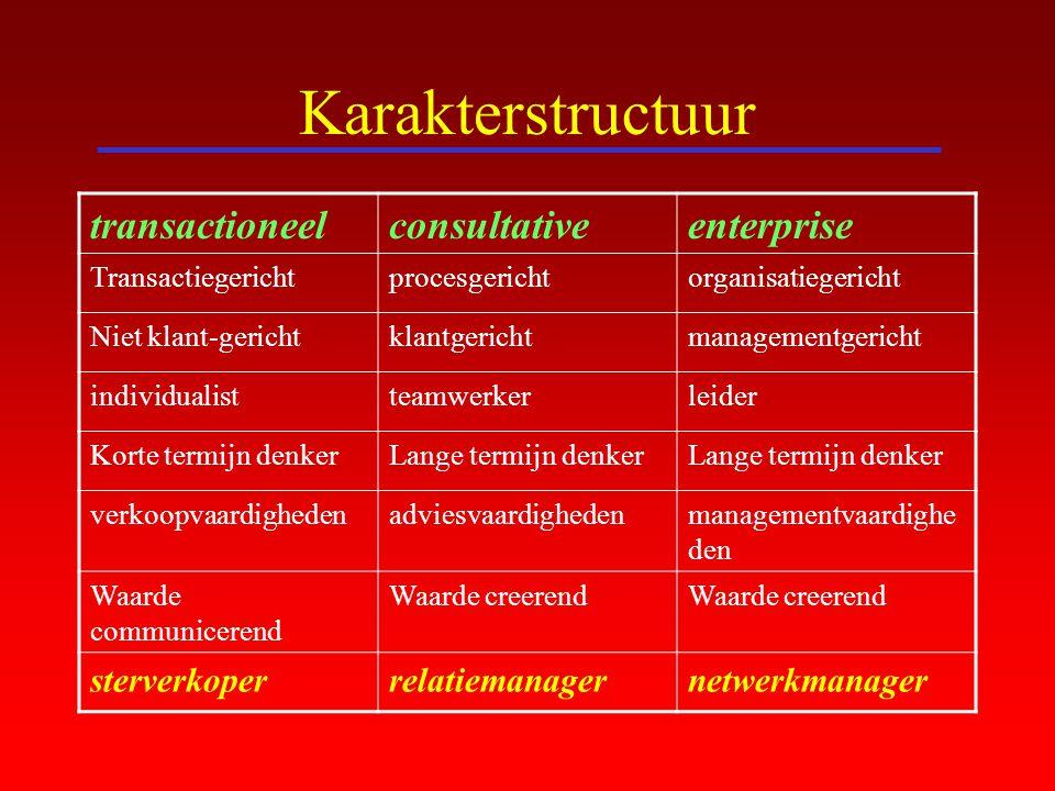 Karakterstructuur transactioneel consultative enterprise sterverkoper