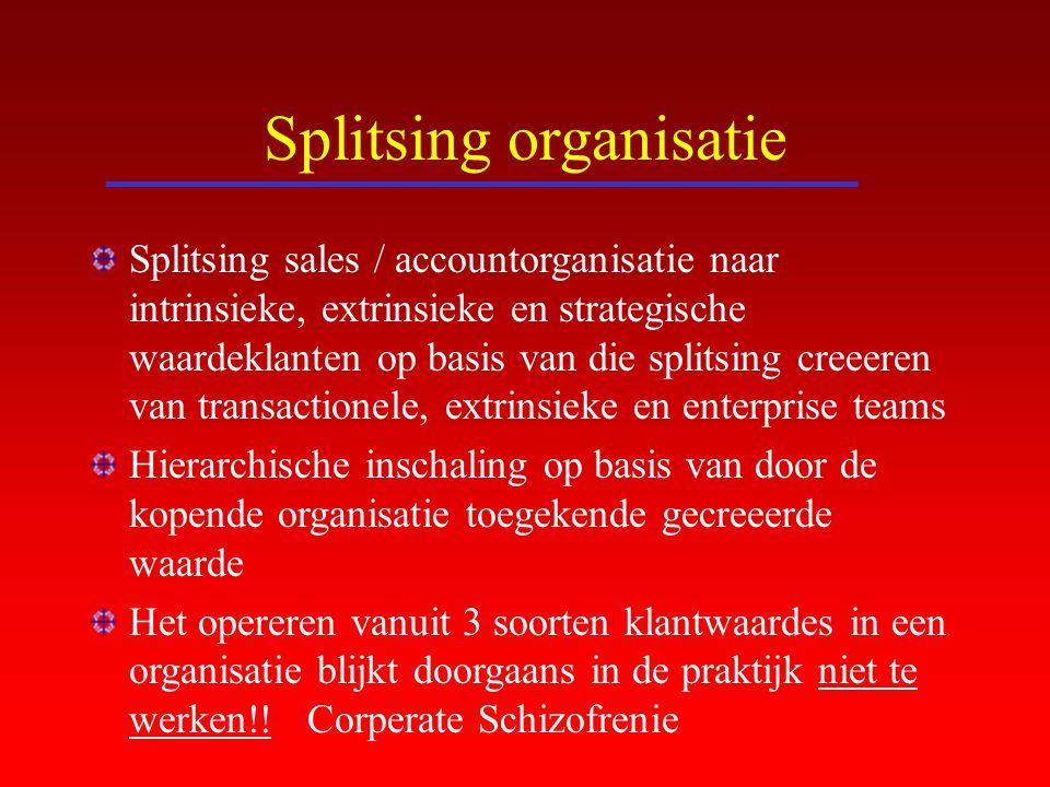 Splitsing organisatie