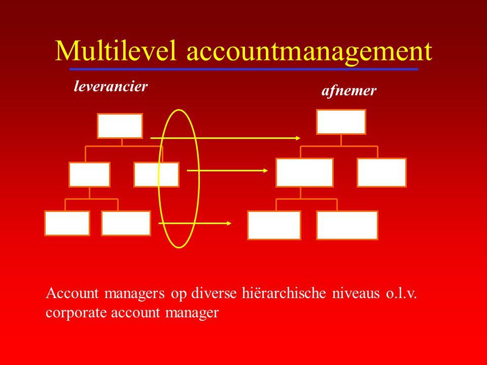 Multilevel accountmanagement