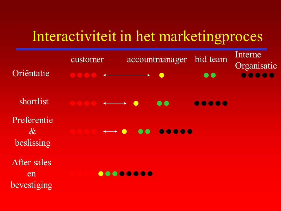 Interactiviteit in het marketingproces