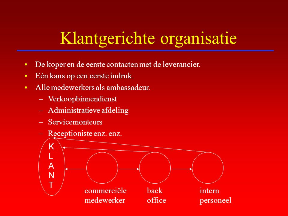 Klantgerichte organisatie