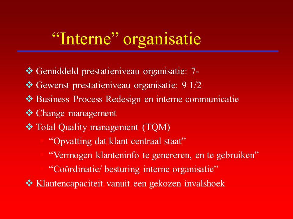 Interne organisatie