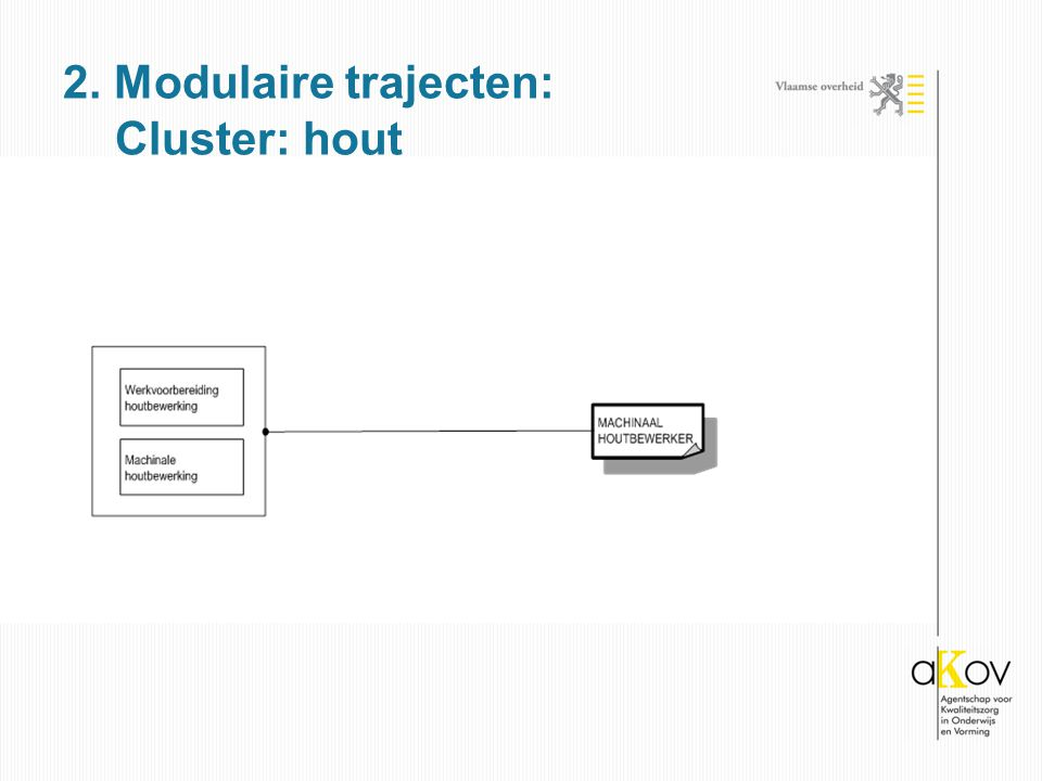 2. Modulaire trajecten: Cluster: hout