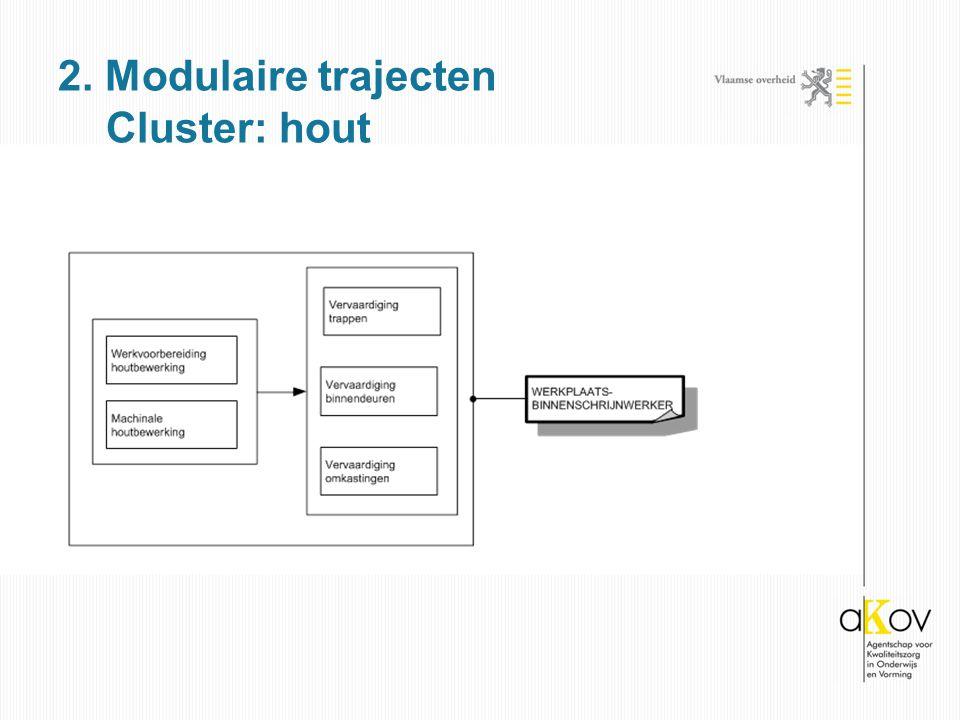 2. Modulaire trajecten Cluster: hout