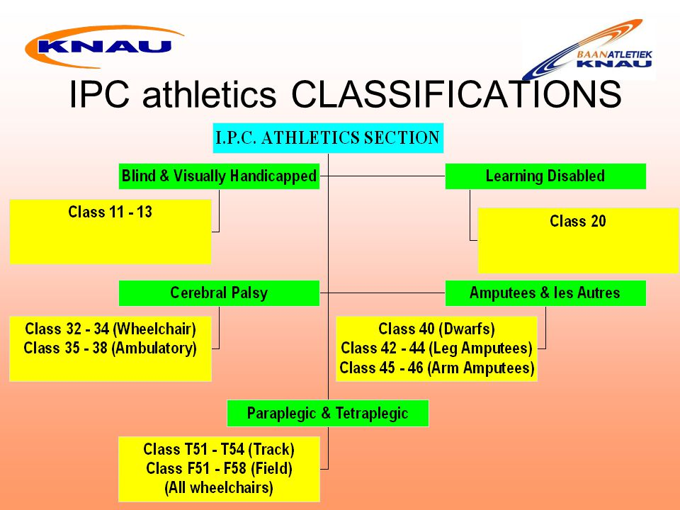 IPC athletics CLASSIFICATIONS
