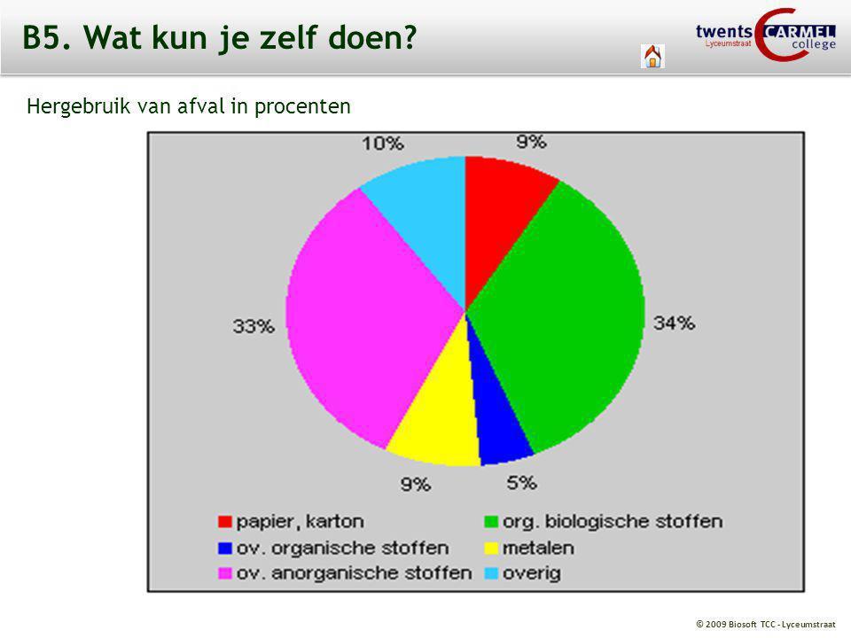 B5. Wat kun je zelf doen Hergebruik van afval in procenten