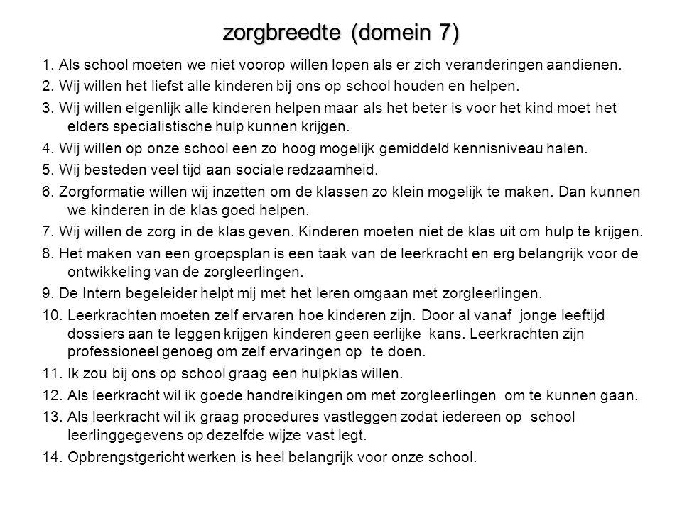 zorgbreedte (domein 7) 1. Als school moeten we niet voorop willen lopen als er zich veranderingen aandienen.