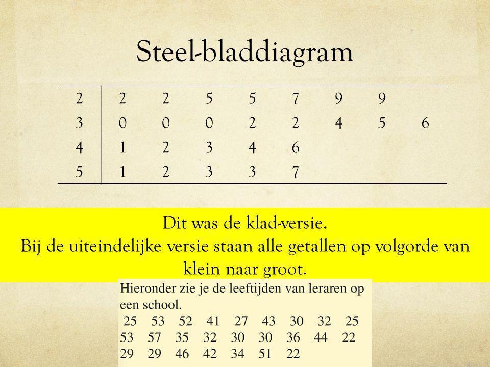 Steel-bladdiagram Dit was de klad-versie.
