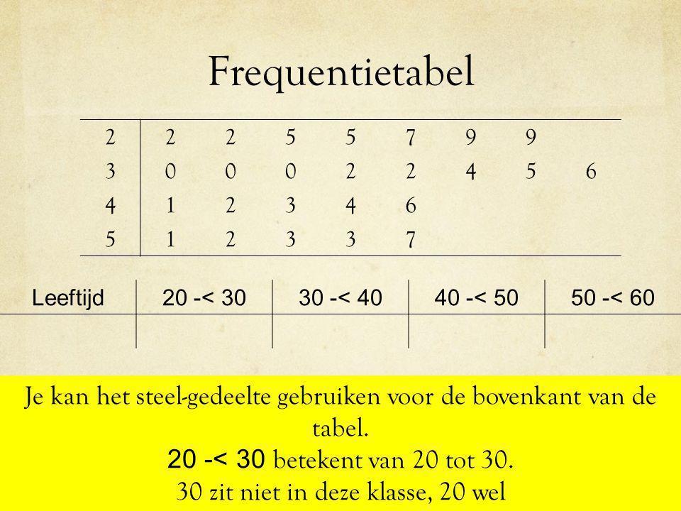 Frequentietabel 2. 5. 7. 9. 3. 4. 6. 1. Leeftijd. 20 -< 30. 30 -< 40. 40 -< 50. 50 -< 60.