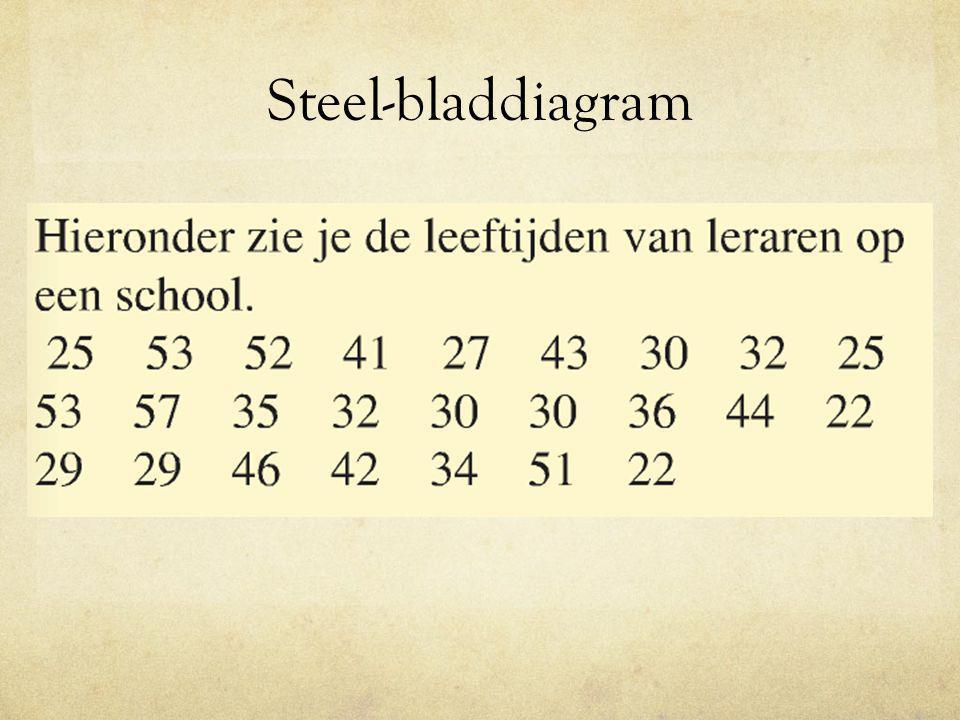 Steel-bladdiagram