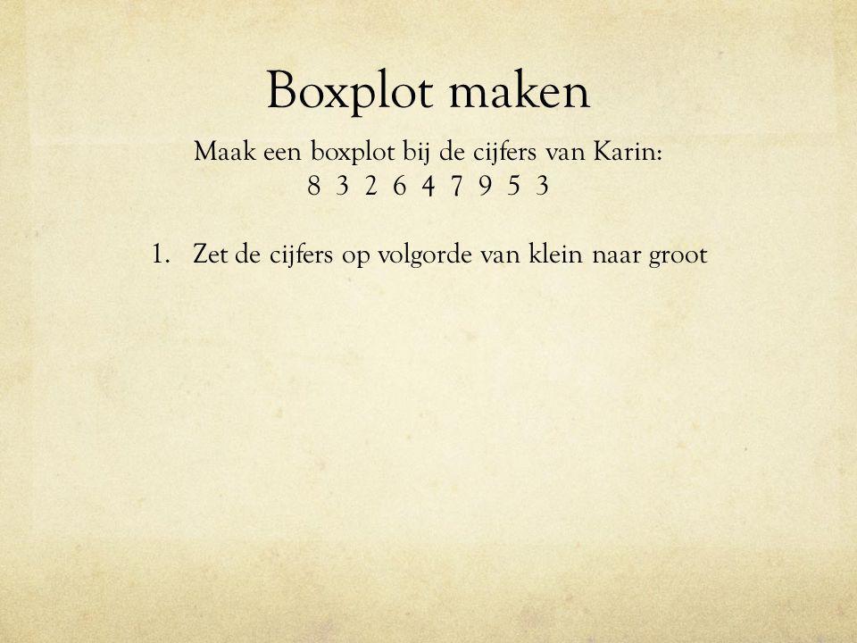 Boxplot maken Maak een boxplot bij de cijfers van Karin: