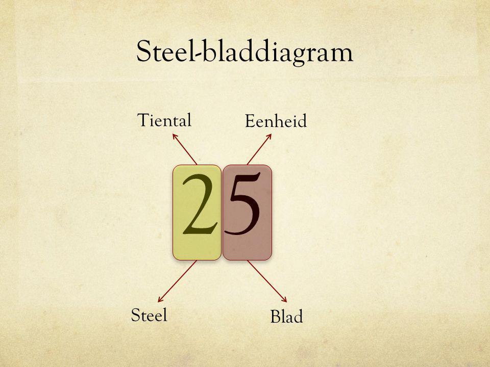 Steel-bladdiagram Tiental Eenheid 25 Steel Blad