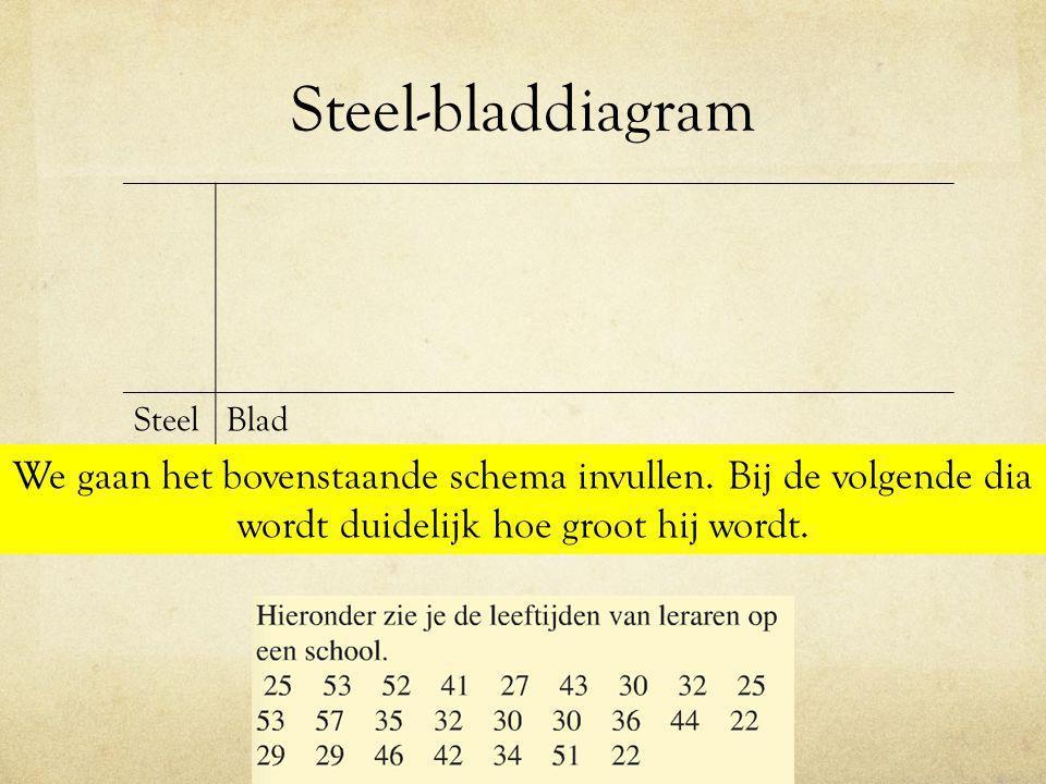 Steel-bladdiagram Steel. Blad. We gaan het bovenstaande schema invullen.