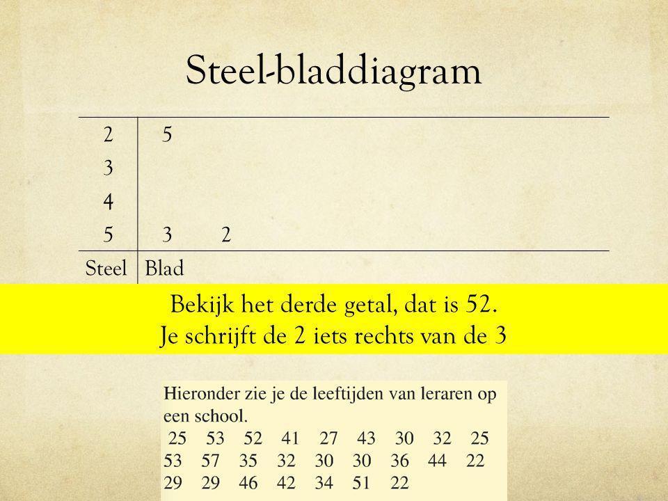 Steel-bladdiagram Bekijk het derde getal, dat is 52.