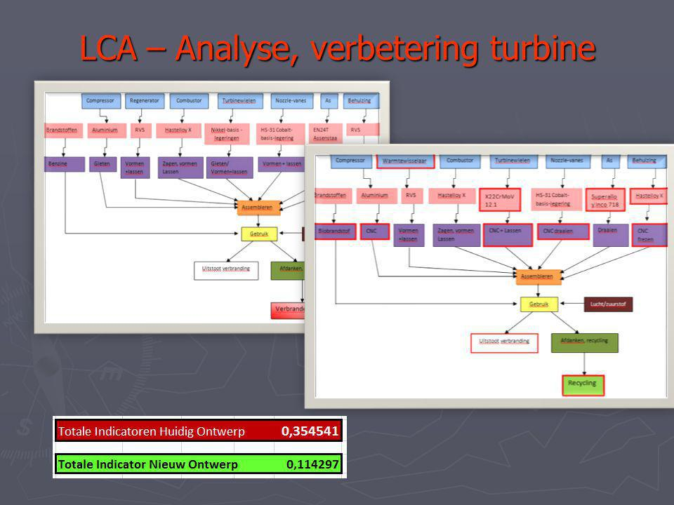 LCA – Analyse, verbetering turbine