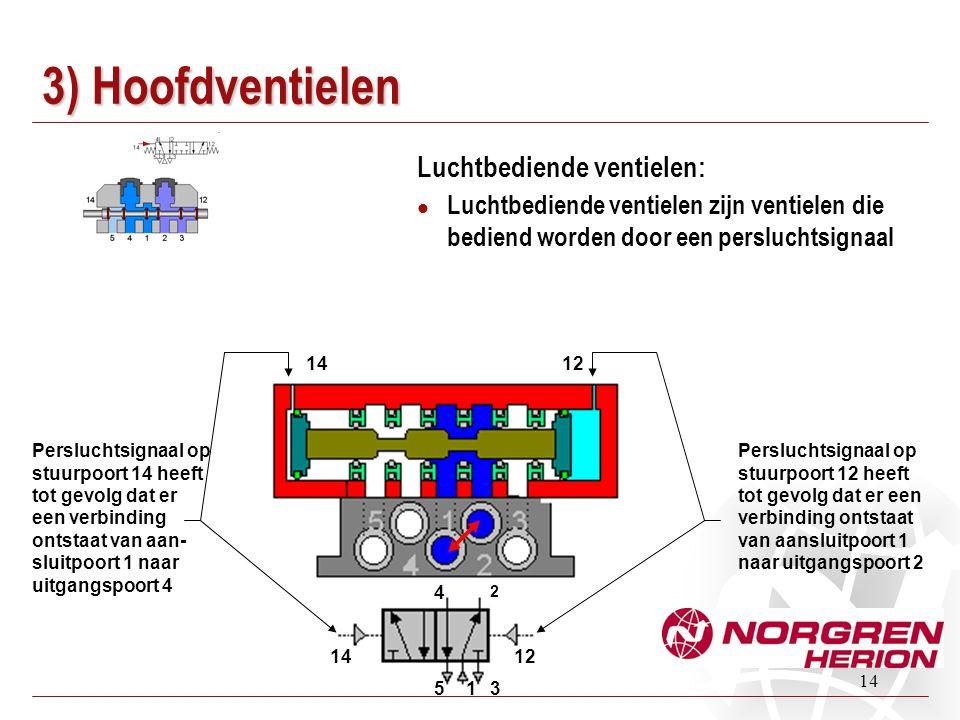 3) Hoofdventielen Luchtbediende ventielen: