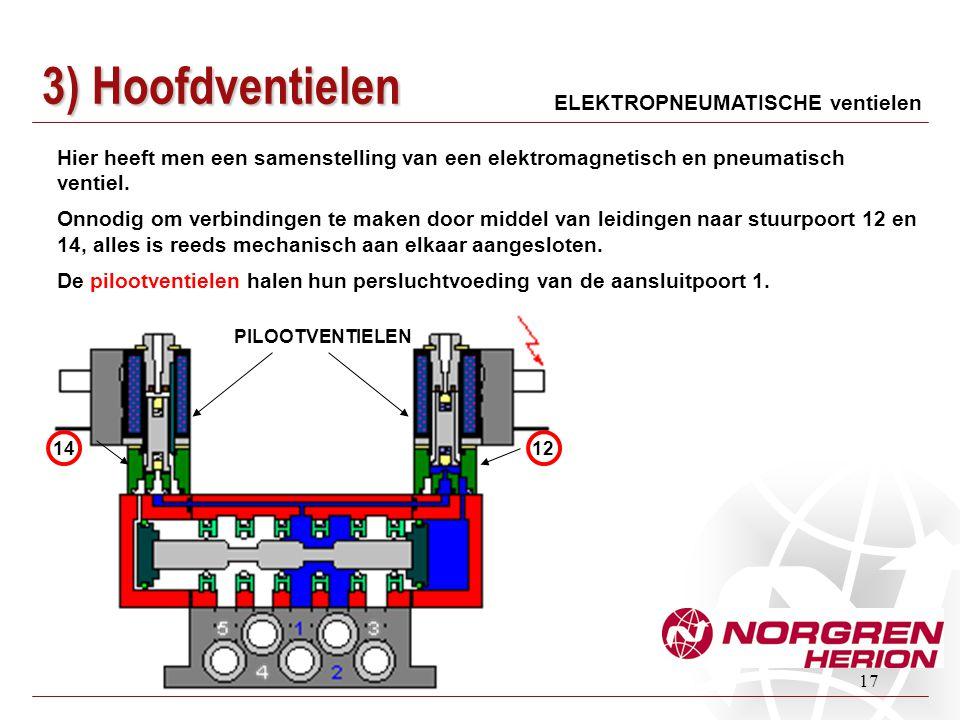 3) Hoofdventielen ELEKTROPNEUMATISCHE ventielen