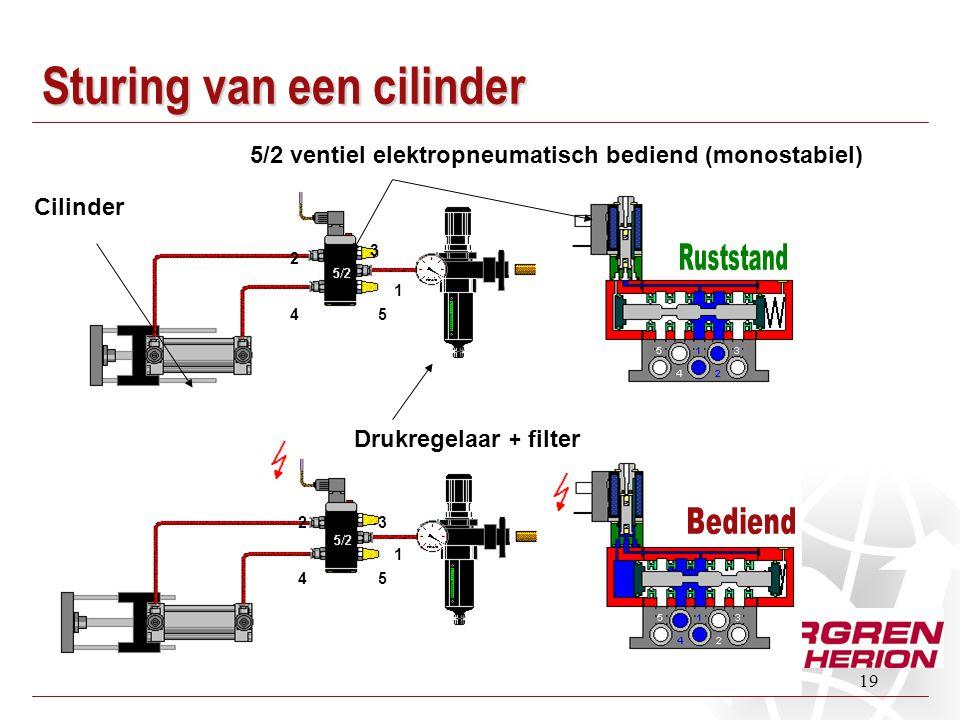 Sturing van een cilinder