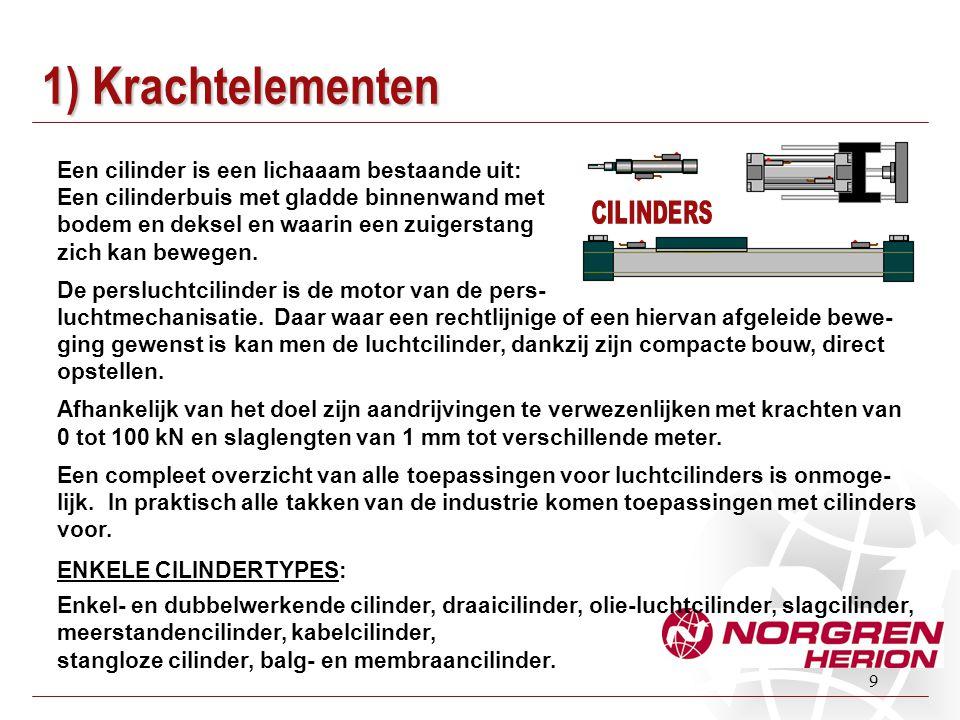 1) Krachtelementen Een cilinder is een lichaaam bestaande uit: