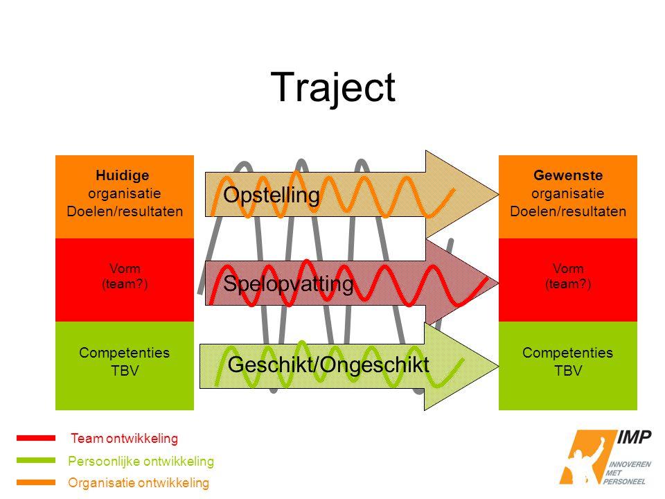 Traject Opstelling Spelopvatting Geschikt/Ongeschikt Huidige