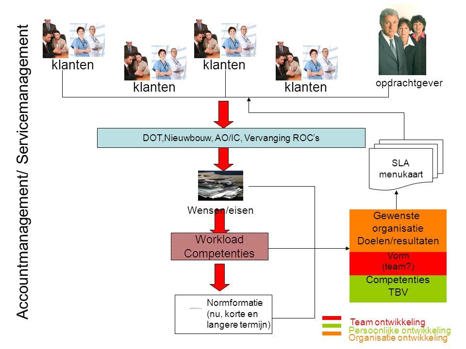 DOT,Nieuwbouw, AO/IC, Vervanging ROC's