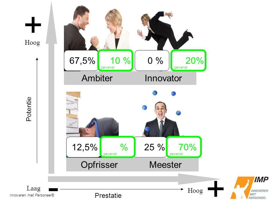 - + Ambiter Innovator Opfrisser Meester 67,5% 0 % 12,5% 25 % 70% %