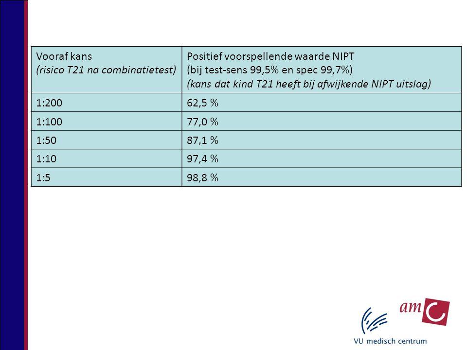 Vooraf kans (risico T21 na combinatietest) Positief voorspellende waarde NIPT. (bij test-sens 99,5% en spec 99,7%)
