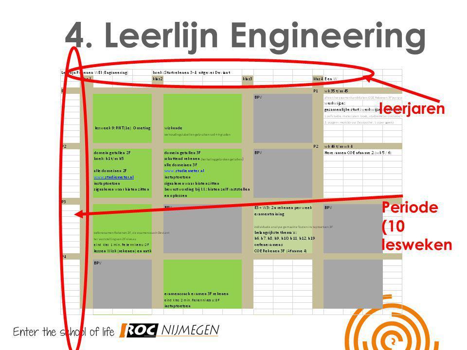 4. Leerlijn Engineering leerjaren Periode (10 lesweken