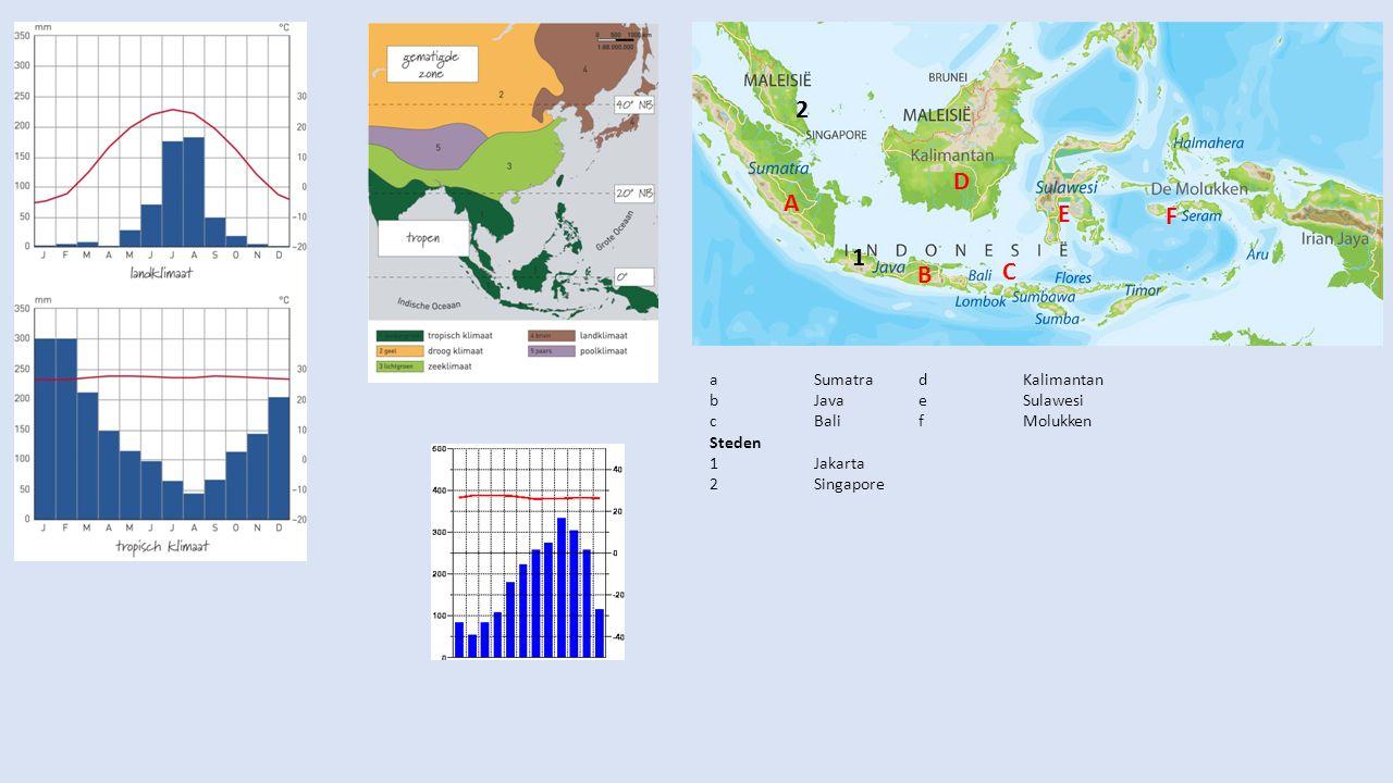 . 2 D A E F 1 C B a Sumatra d Kalimantan b Java e Sulawesi