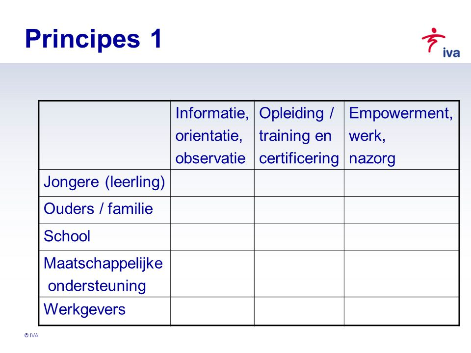 Principes 1 Informatie, orientatie, observatie Opleiding / training en