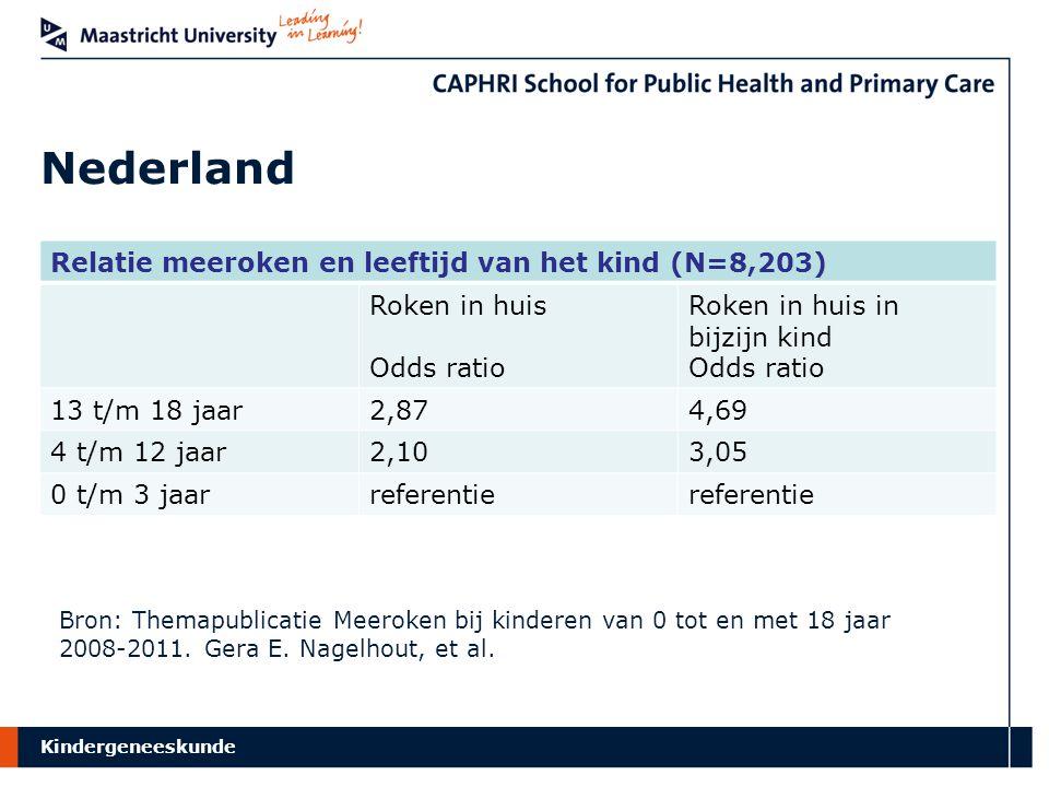 Nederland Relatie meeroken en leeftijd van het kind (N=8,203)