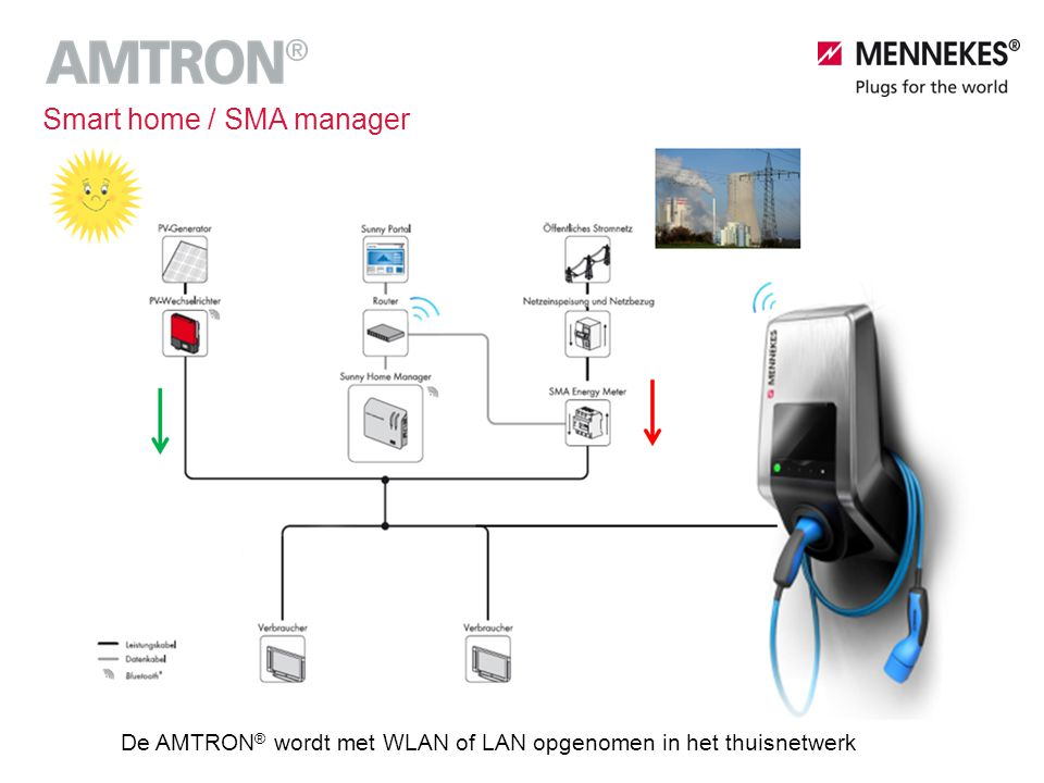 Smart home / SMA manager