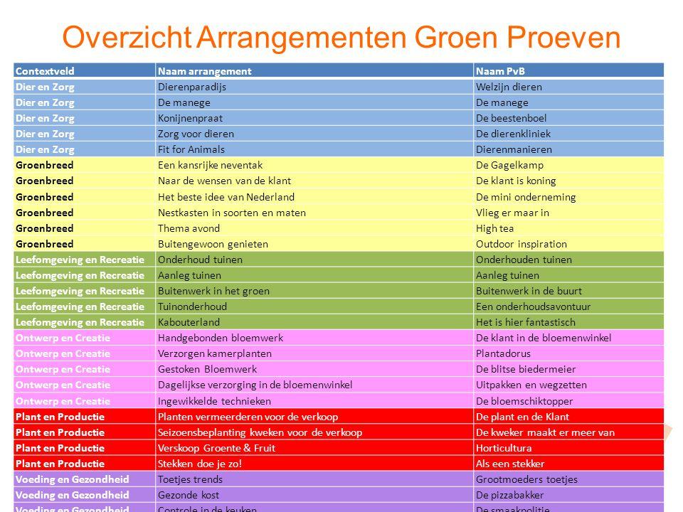 Overzicht Arrangementen Groen Proeven