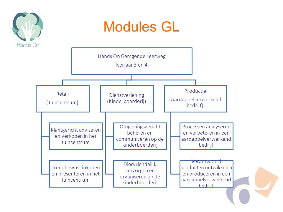 Modules GL Hands On Gemgende Leerweg leerjaar 3 en 4 Retail