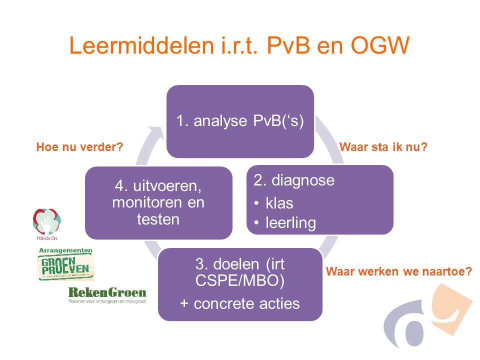 Leermiddelen i.r.t. PvB en OGW