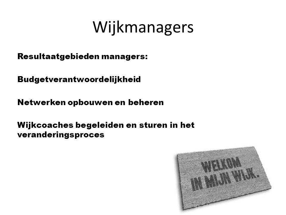 Wijkmanagers