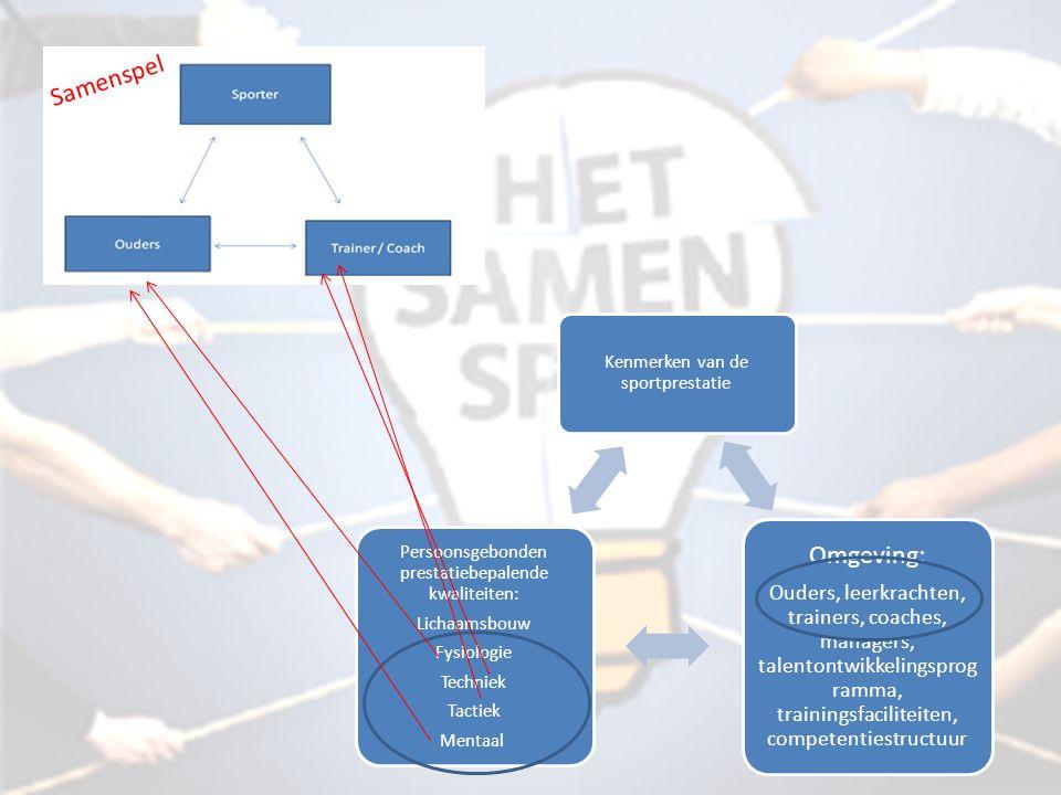 Samenspel Kenmerken van de sportprestatie. Omgeving: