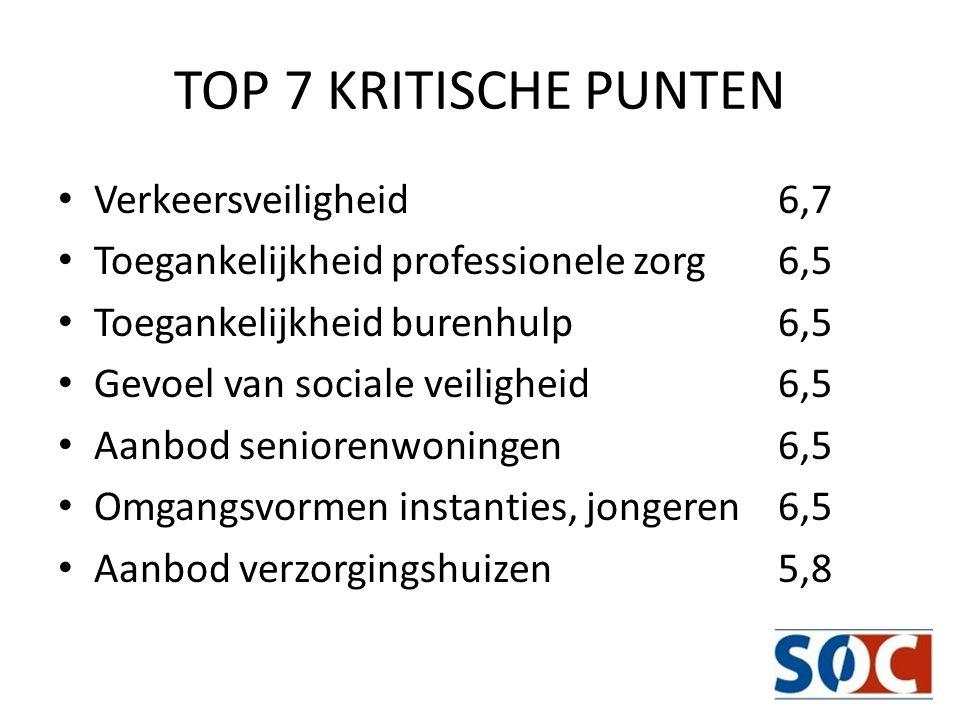 TOP 7 KRITISCHE PUNTEN Verkeersveiligheid 6,7