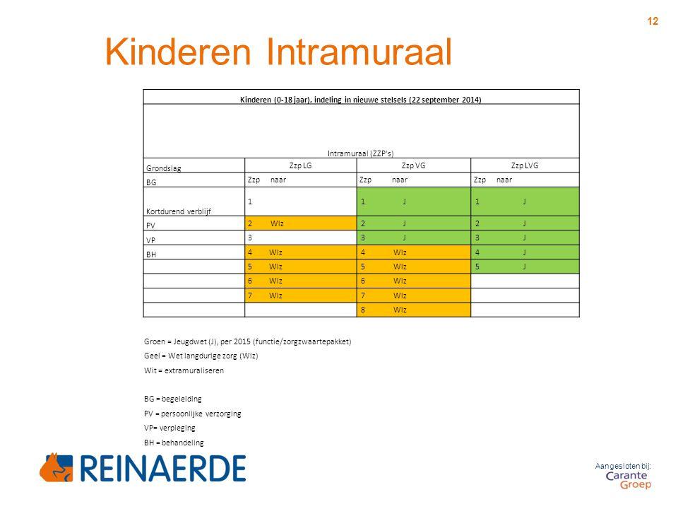Kinderen (0-18 jaar), indeling in nieuwe stelsels (22 september 2014)